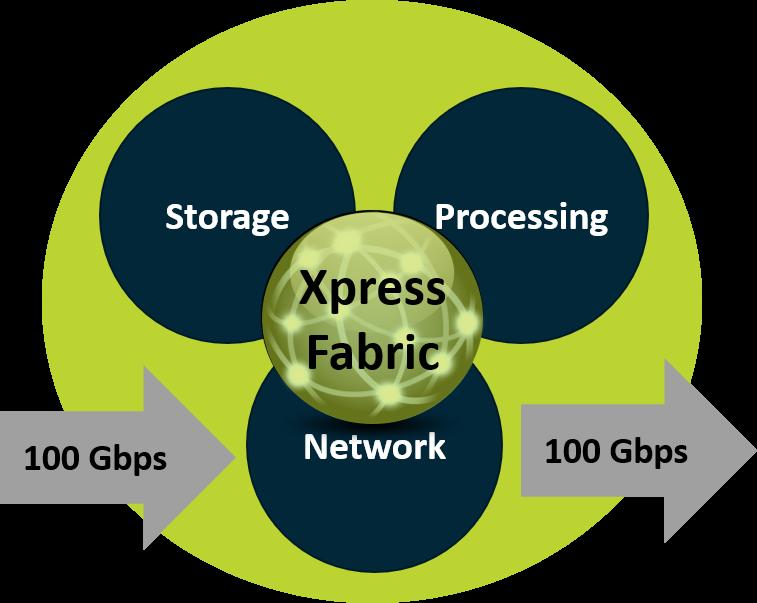 FabricXpress 3