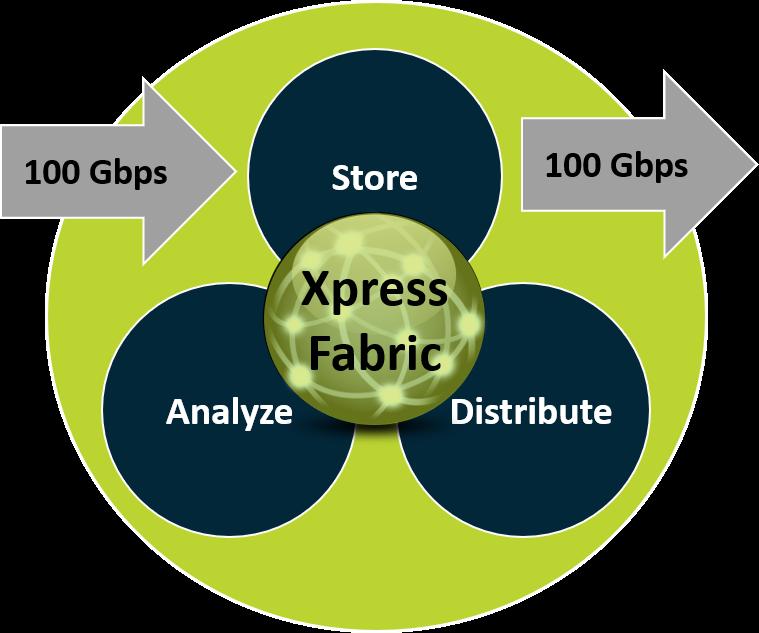 PacketXpress 4